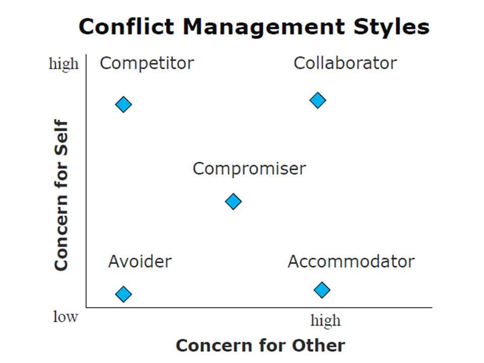 management and negotiating conflict style Assessing the negotiating style:dual concern model, tactics used in  integrating conflict managment business human resource management.